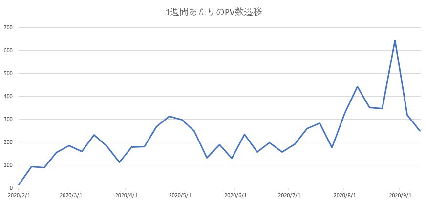 1週間あたりのPV数遷移のグラフ