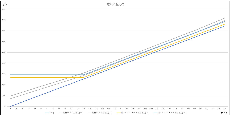 北陸電力「使っておとくライト」とLooop電気の料金比較